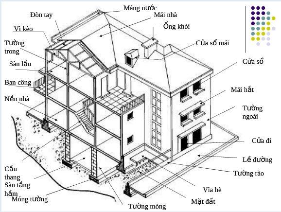 Tìm hiểu chi tiết các bộ phận cấu tạo hệ kết cấu chịu lực nhà cơ bản